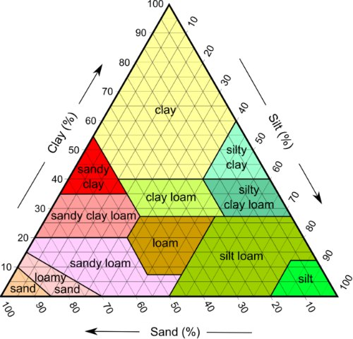 Soil texture triangle - sand and clay soil