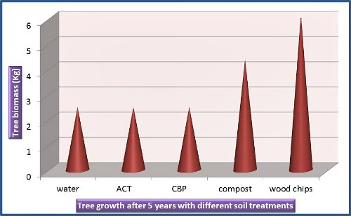 Effects of compost tea on the growth of trees, by Garden Myths (data from reference 2)