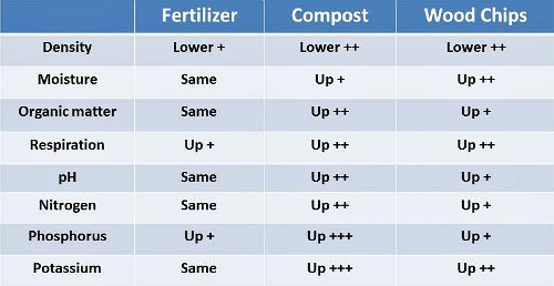 Effect of fertilizer and mulch on soil, by Garden Myths (based on reference 1)