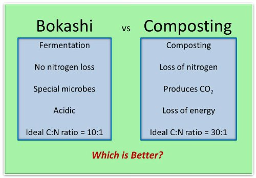 bokashi vs composting, by GardenMyths.com