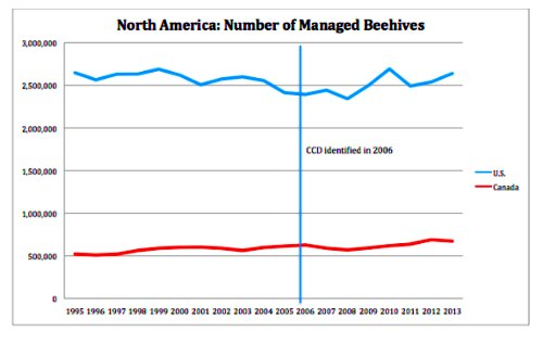 bees dying North America