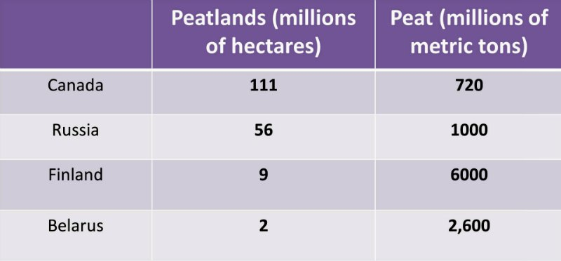 Amounts of peat by country, peat moss, peatlands