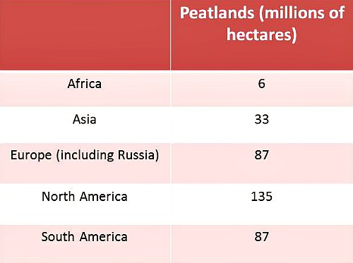 Peatland distribution globally